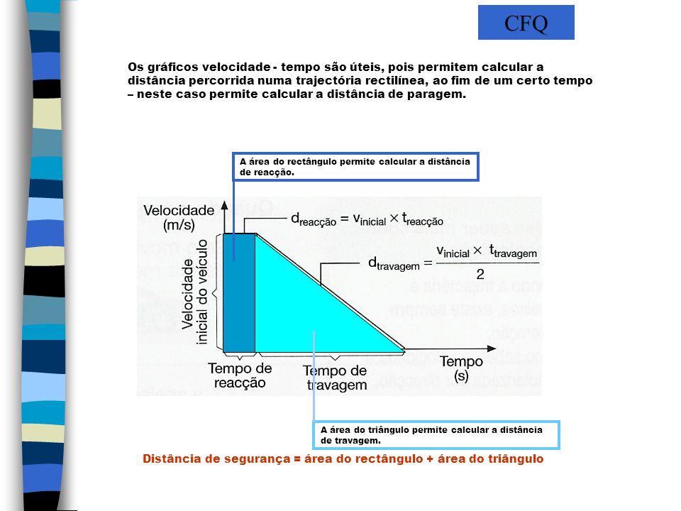 Filipa Vicente Os gráficos velocidade - tempo são úteis, pois permitem calcular a distância percorrida numa trajectória rectilínea, ao fim de um certo