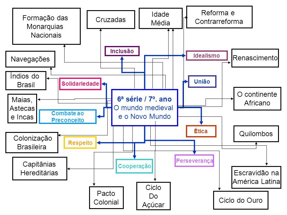 7ª série/8º.ano Terra e Propriedade Absolutismo Café Independência do Brasil Rep.