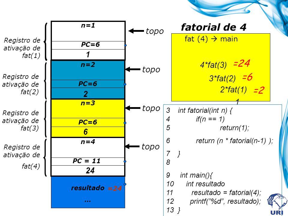 resultado … n=4 PC = 11 n=3 PC=6 n=2 PC=6 Registro de ativação de fat(3) Registro de ativação de fat(2) Registro de ativação de fat(4) fat (4)  main n=1 PC=6 Registro de ativação de fat(1) fatorial de 4 1 2 6 24 topo 4*fat(3) 3*fat(2) 2*fat(1) 1 =2 =6 =24 3 int fatorial(int n) { 4 if(n == 1) 5 return(1); 6 return (n * fatorial(n-1) ); 7 } 8 9 int main(){ 10 int resultado 11 resultado = fatorial(4); 12 printf( %d , resultado); 13 }