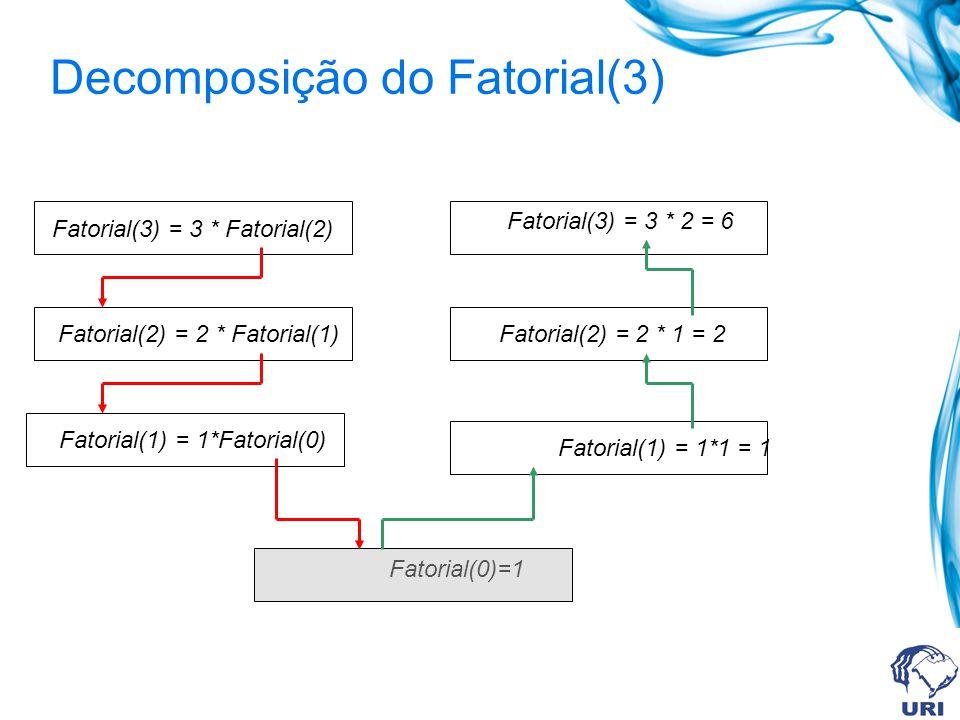 Decomposição do Fatorial(3) Fatorial(3) = 3 * Fatorial(2) Fatorial(2) = 2 * Fatorial(1) Fatorial(1) = 1*Fatorial(0) Fatorial(0)=1 Fatorial(1) = 1*1 = 1 Fatorial(2) = 2 * 1 = 2 Fatorial(3) = 3 * 2 = 6