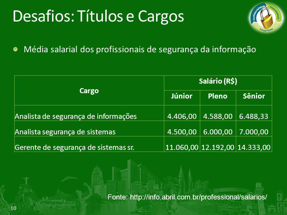 10 Desafios: Títulos e Cargos Média salarial dos profissionais de segurança da informação Cargo Salário (R$) JúniorPlenoSênior Analista de segurança d