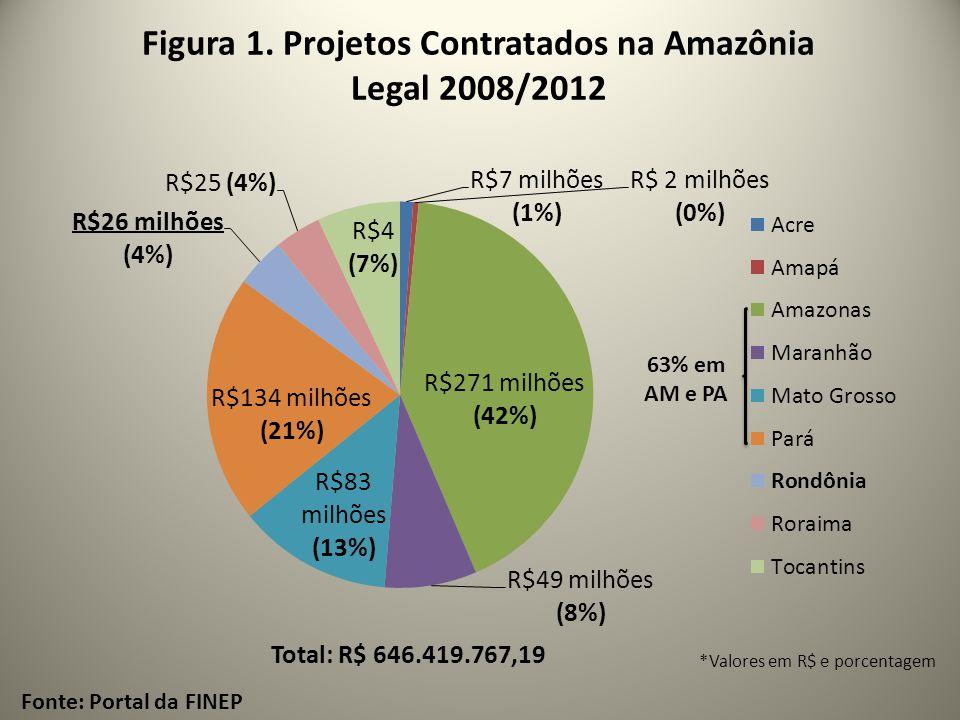 Figura 1. Projetos Contratados na Amazônia Legal 2008/2012 Fonte: Portal da FINEP *Valores em R$ e porcentagem Total: R$ 646.419.767,19 63% em AM e PA