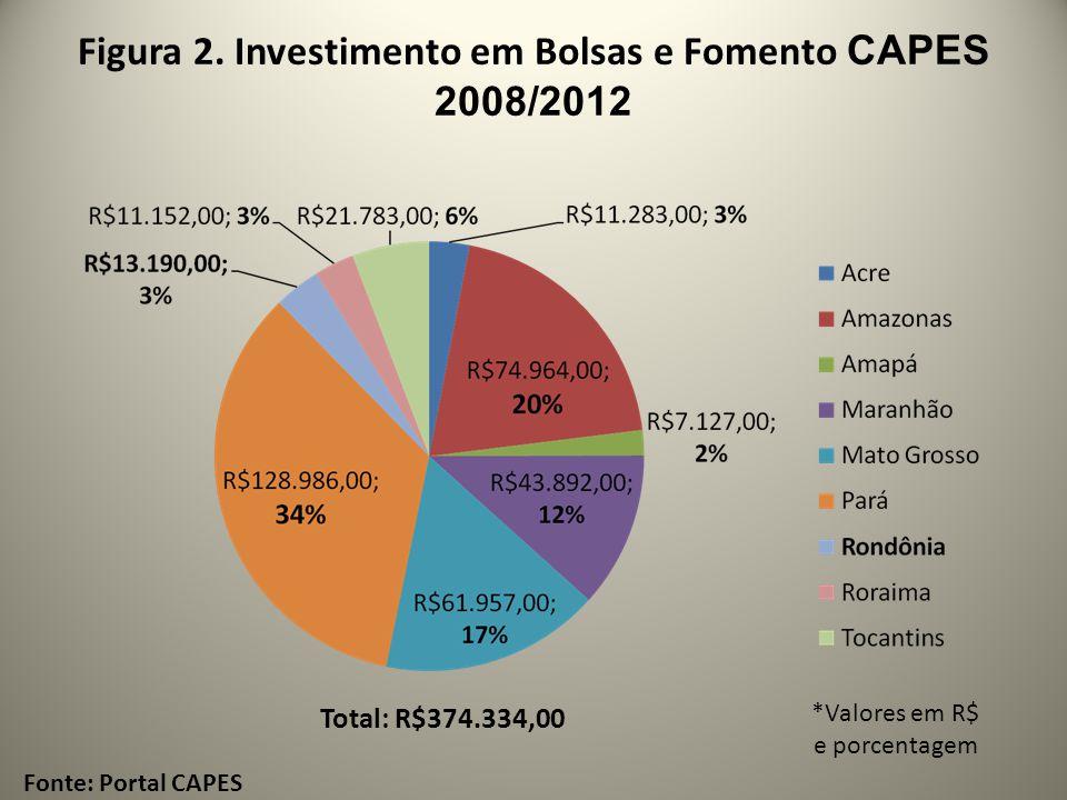 Figura 2. Investimento em Bolsas e Fomento CAPES 2008/2012 Fonte: Portal CAPES *Valores em R$ e porcentagem Total: R$374.334,00