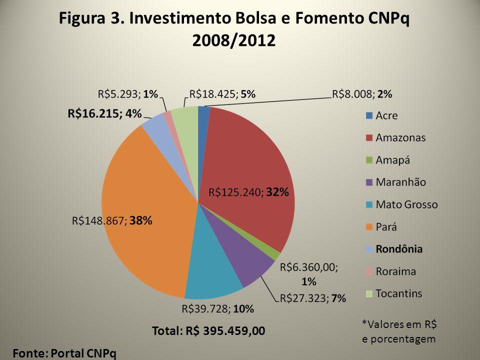 Figura 3. Investimento Bolsa e Fomento CNPq 2008/2012 Fonte: Portal CNPq *Valores em R$ e porcentagem Total: R$ 395.459,00