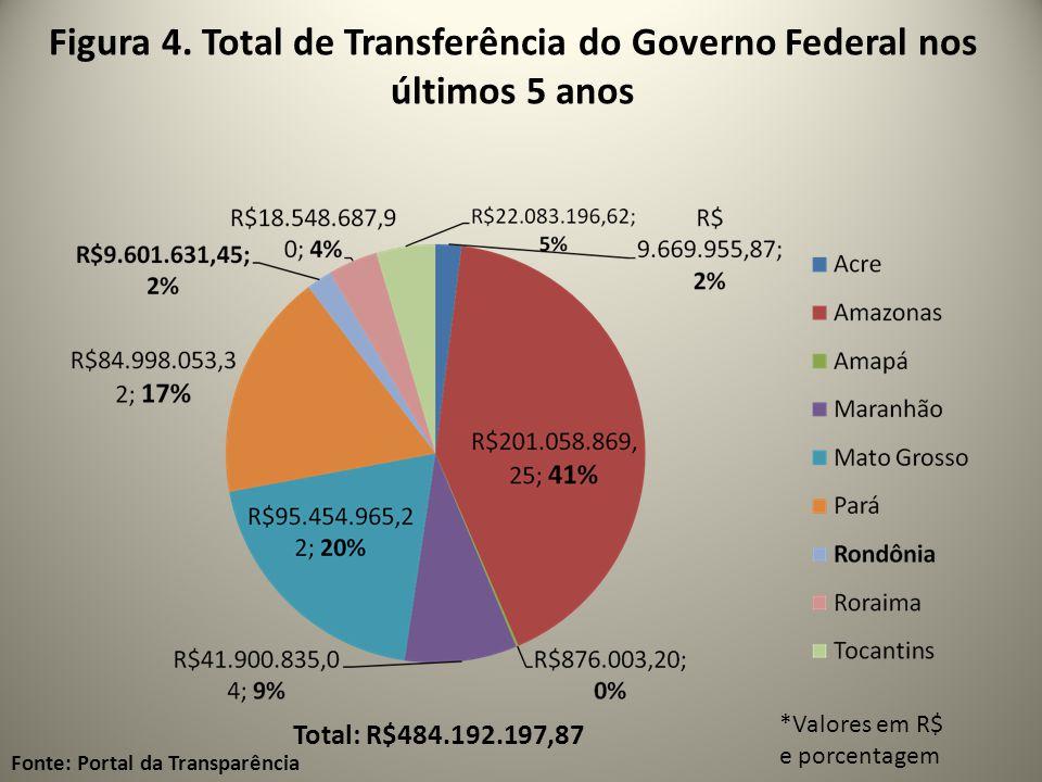 Figura 4. Total de Transferência do Governo Federal nos últimos 5 anos Fonte: Portal da Transparência *Valores em R$ e porcentagem Total: R$484.192.19