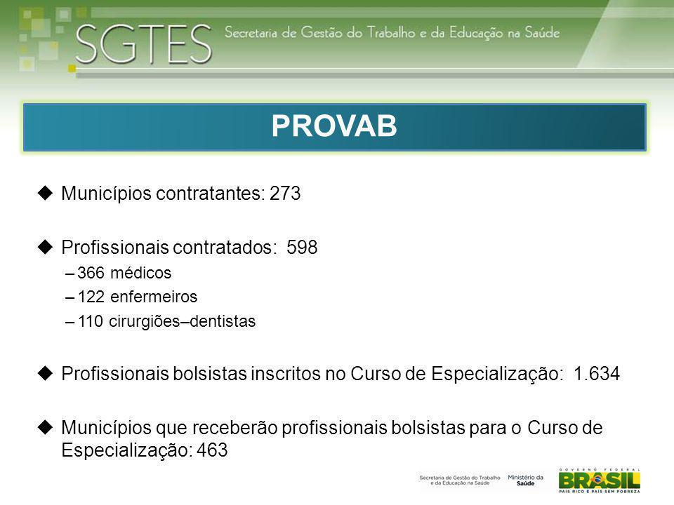  Municípios contratantes: 273  Profissionais contratados: 598 –366 médicos –122 enfermeiros –110 cirurgiões–dentistas  Profissionais bolsistas insc