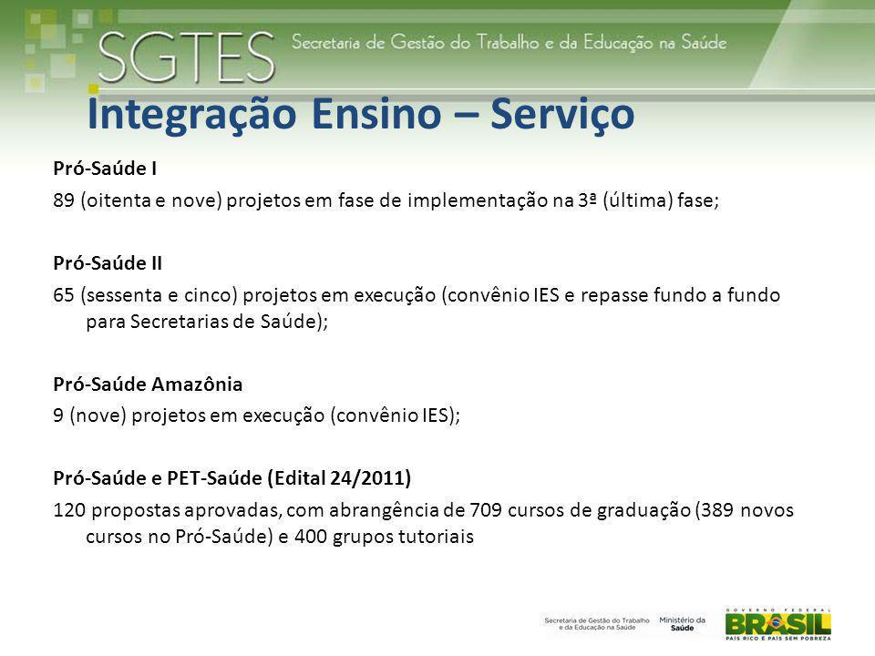 Integração Ensino – Serviço Pró-Saúde I 89 (oitenta e nove) projetos em fase de implementação na 3ª (última) fase; Pró-Saúde II 65 (sessenta e cinco)