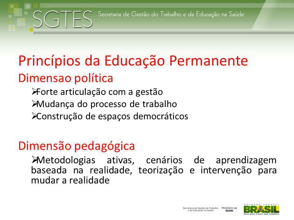 Princípios da Educação Permanente Dimensao política  Forte articulação com a gestão  Mudança do processo de trabalho  Construção de espaços democrá