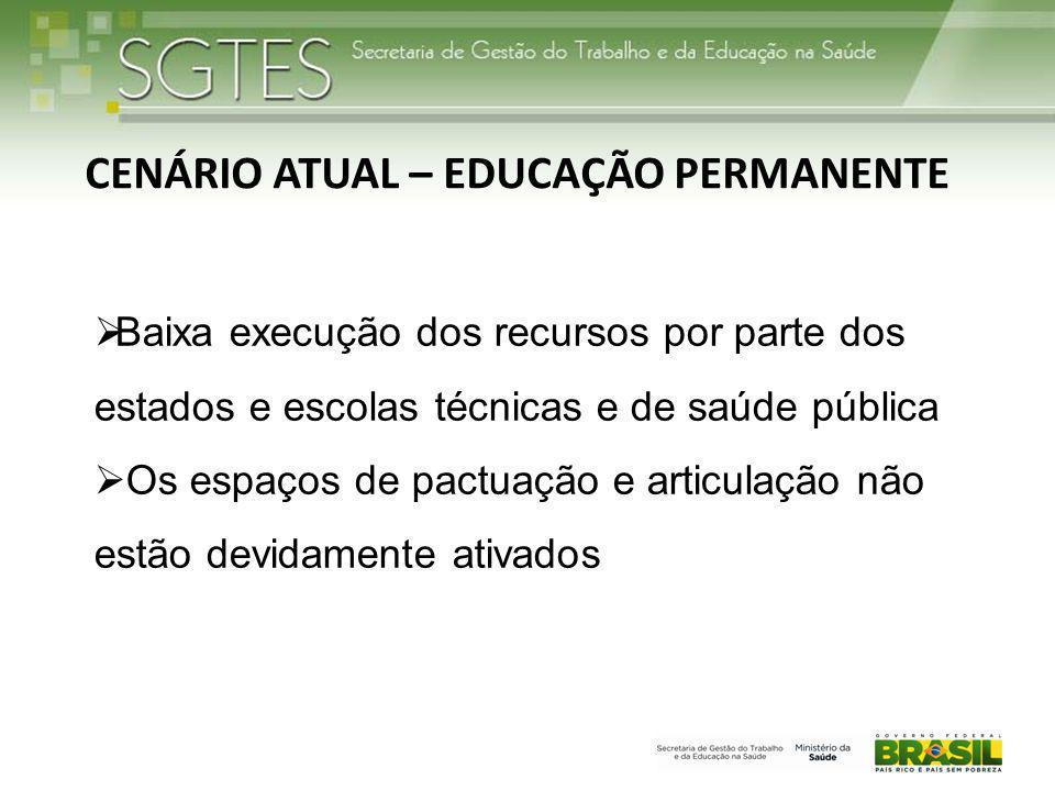 CENÁRIO ATUAL – EDUCAÇÃO PERMANENTE  Baixa execução dos recursos por parte dos estados e escolas técnicas e de saúde pública  Os espaços de pactuaçã