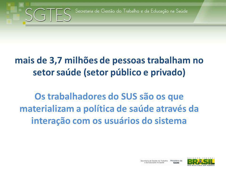 8 mais de 3,7 milhões de pessoas trabalham no setor saúde (setor público e privado) Os trabalhadores do SUS são os que materializam a política de saúd