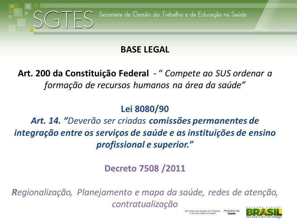 """BASE LEGAL Art. 200 da Constituição Federal - """" Compete ao SUS ordenar a formação de recursos humanos na área da saúde"""" Lei 8080/90 Art. 14. """"Deverão"""
