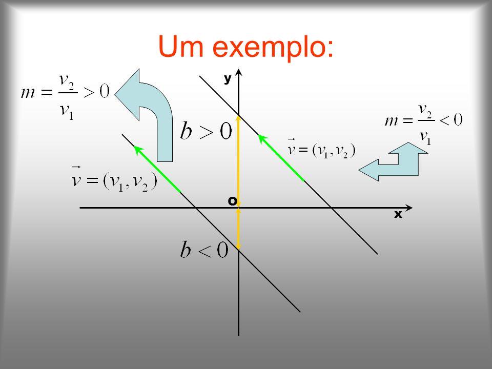 Um exemplo: x y O