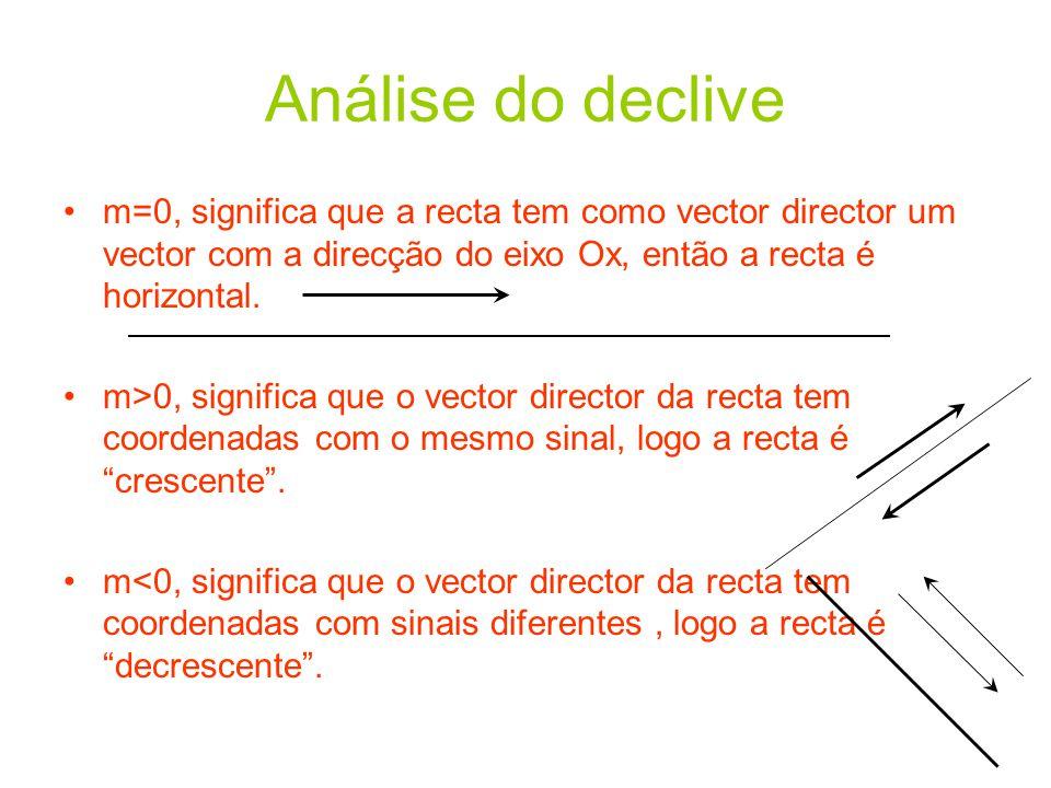 Análise do declive •m=0, significa que a recta tem como vector director um vector com a direcção do eixo Ox, então a recta é horizontal. •m>0, signifi