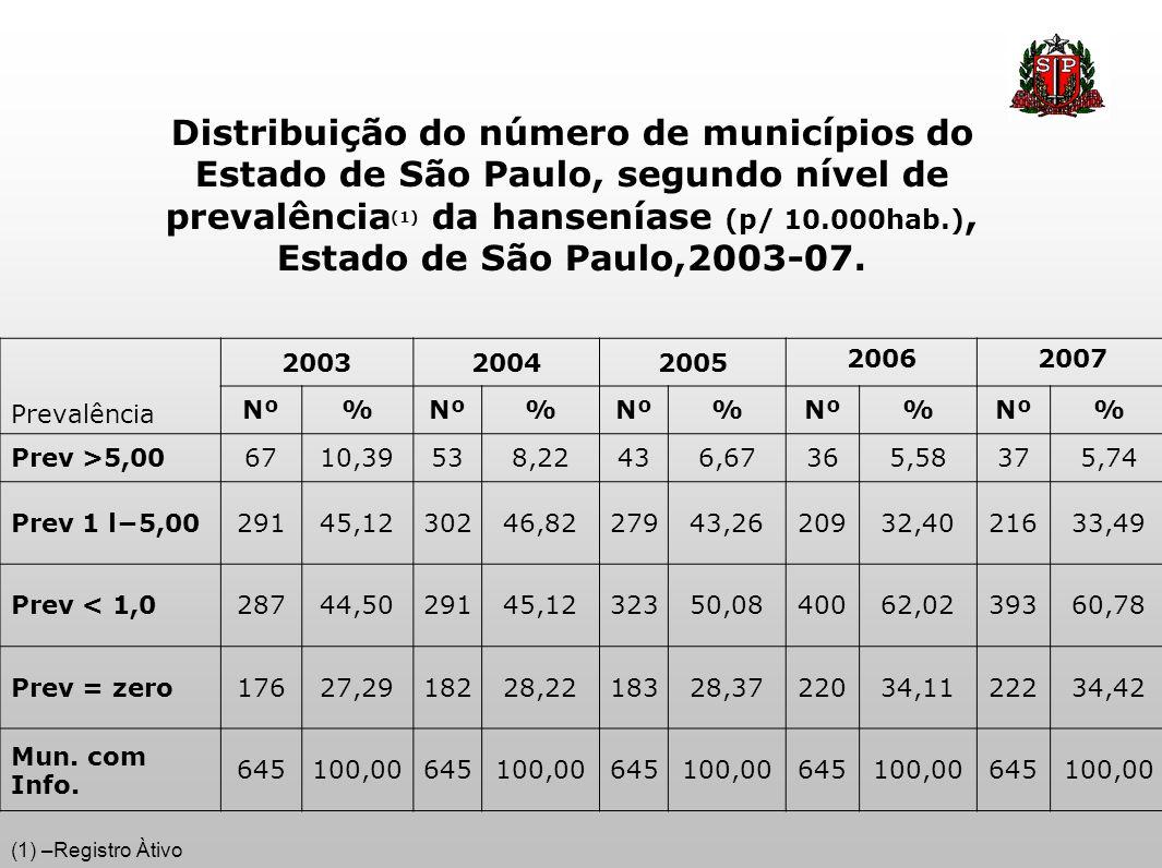 Distribuição do número de municípios do Estado de São Paulo, segundo nível de prevalência (1) da hanseníase (p/ 10.000hab.), Estado de São Paulo,2003-