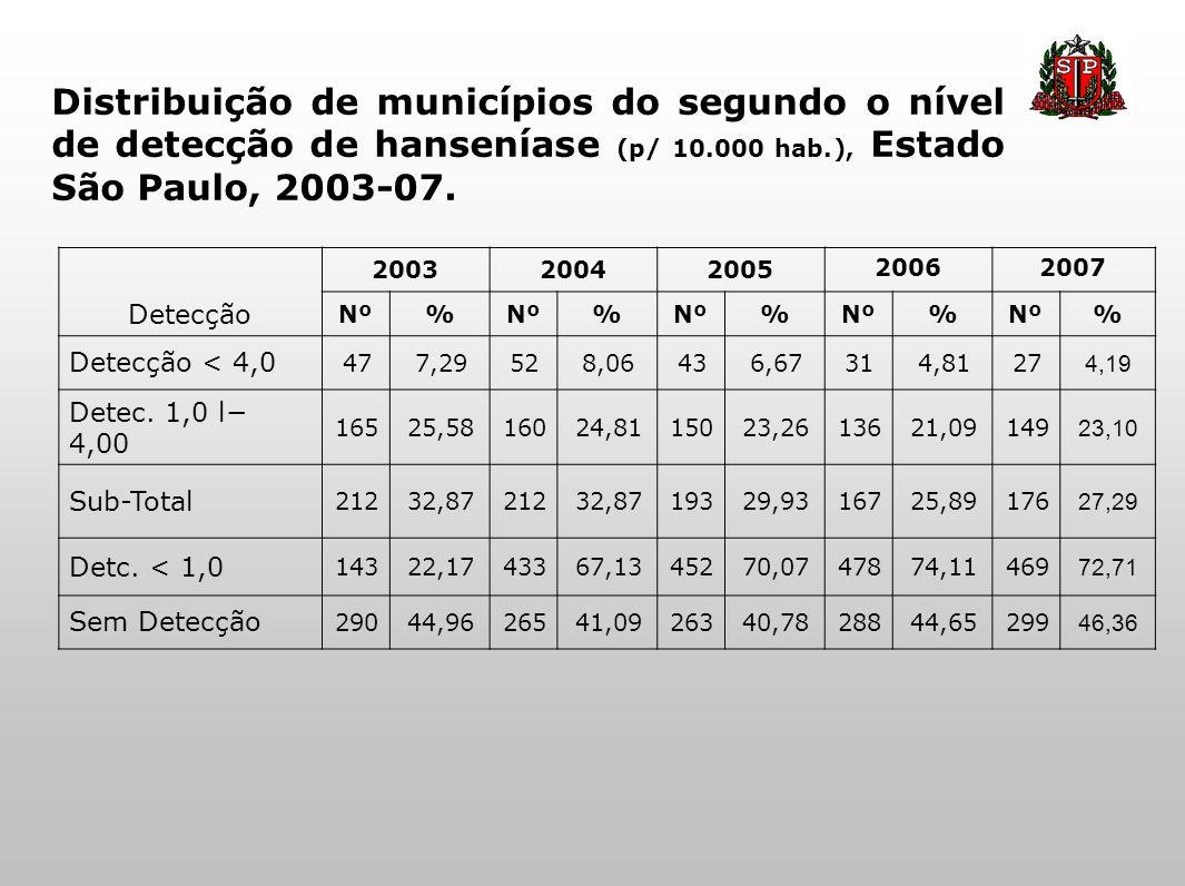 Distribuição de municípios do segundo o nível de detecção de hanseníase (p/ 10.000 hab.), Estado São Paulo, 2003-07. Detecção 200320042005 20062007 Nº