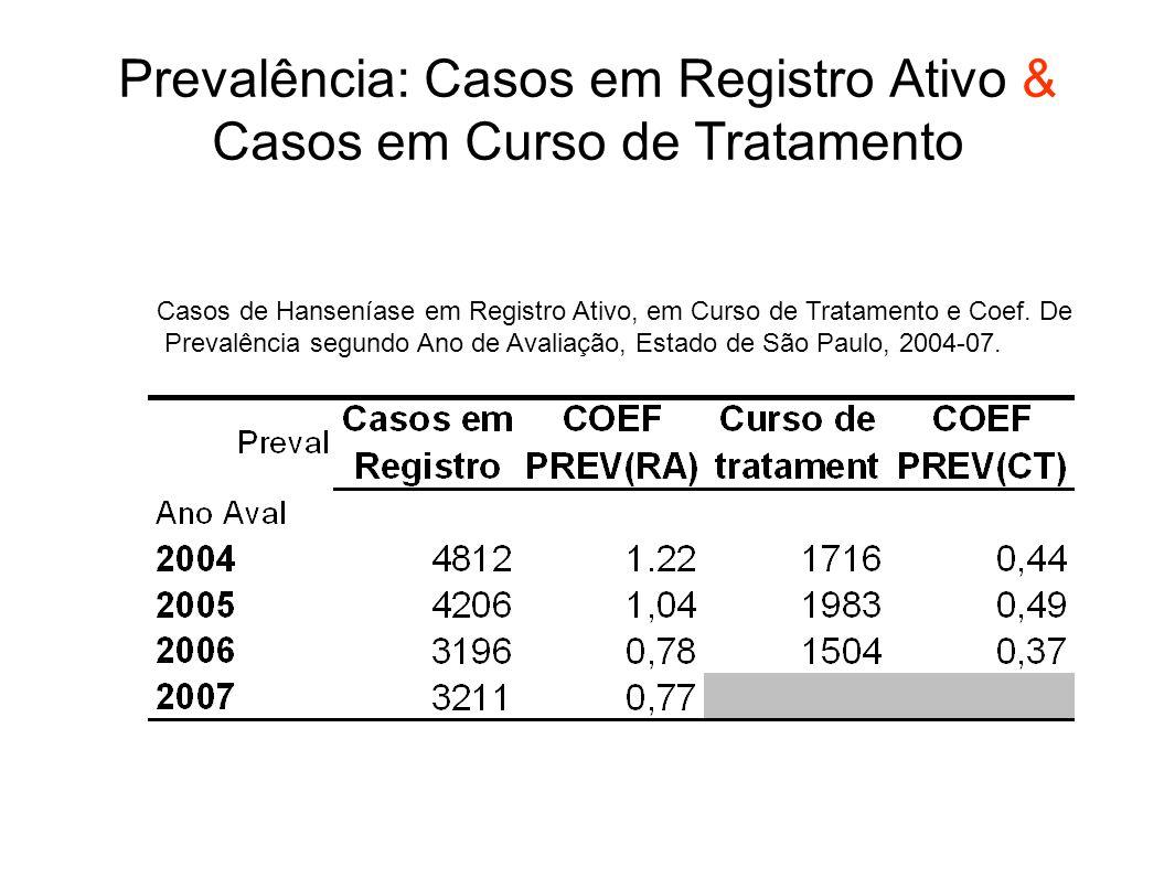 Prevalência: Casos em Registro Ativo & Casos em Curso de Tratamento Casos de Hanseníase em Registro Ativo, em Curso de Tratamento e Coef. De Prevalênc