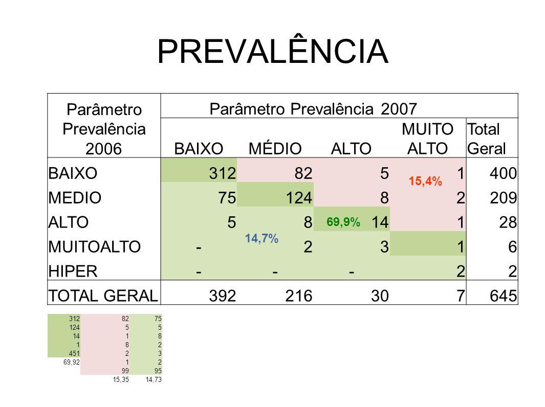 PREVALÊNCIA Parâmetro Prevalência 2006 Parâmetro Prevalência 2007 BAIXOMÉDIOALTO MUITO ALTO Total Geral BAIXO3128251400 MEDIO7512482209 ALTO5814128 MU