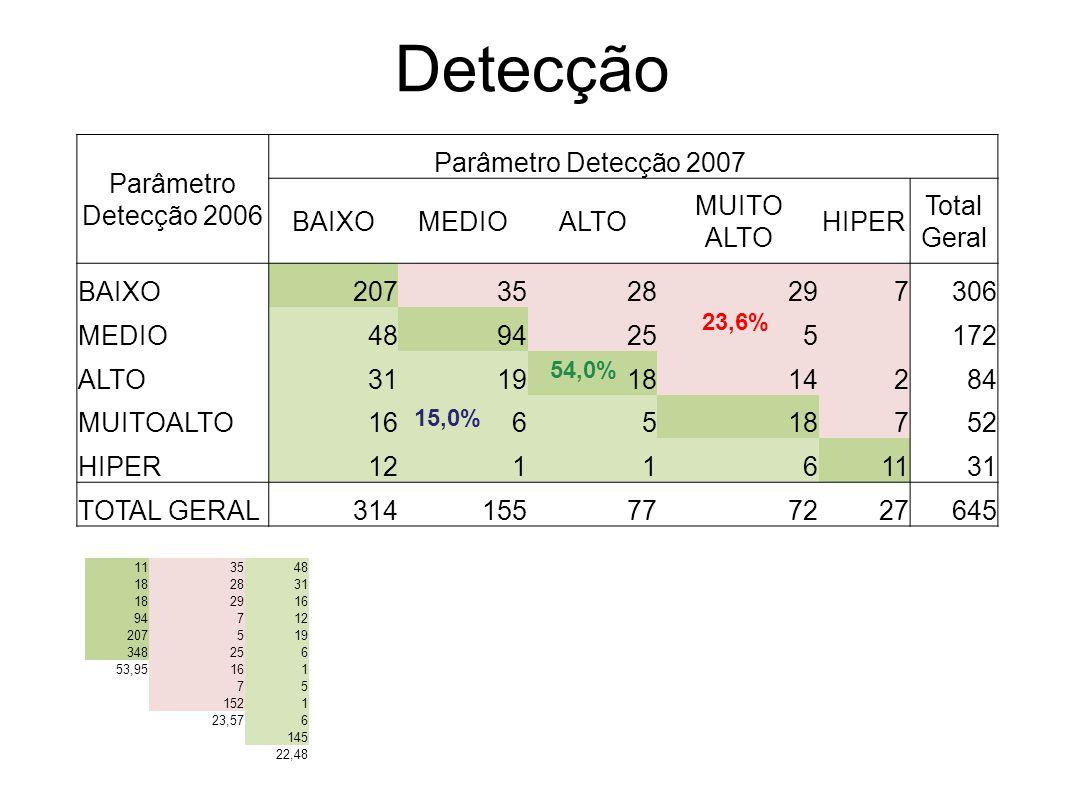 Detecção Parâmetro Detecção 2006 Parâmetro Detecção 2007 BAIXOMEDIOALTO MUITO ALTO HIPER Total Geral BAIXO2073528297306 MEDIO4894255 172 ALTO311918142
