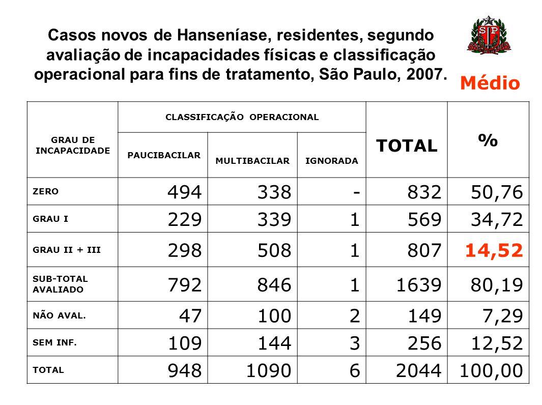 GRAU DE INCAPACIDADE CLASSIFICAÇÃO OPERACIONAL TOTAL % PAUCIBACILAR MULTIBACILAR IGNORADA ZERO 494338-83250,76 GRAU I 229339156934,72 GRAU II + III 29