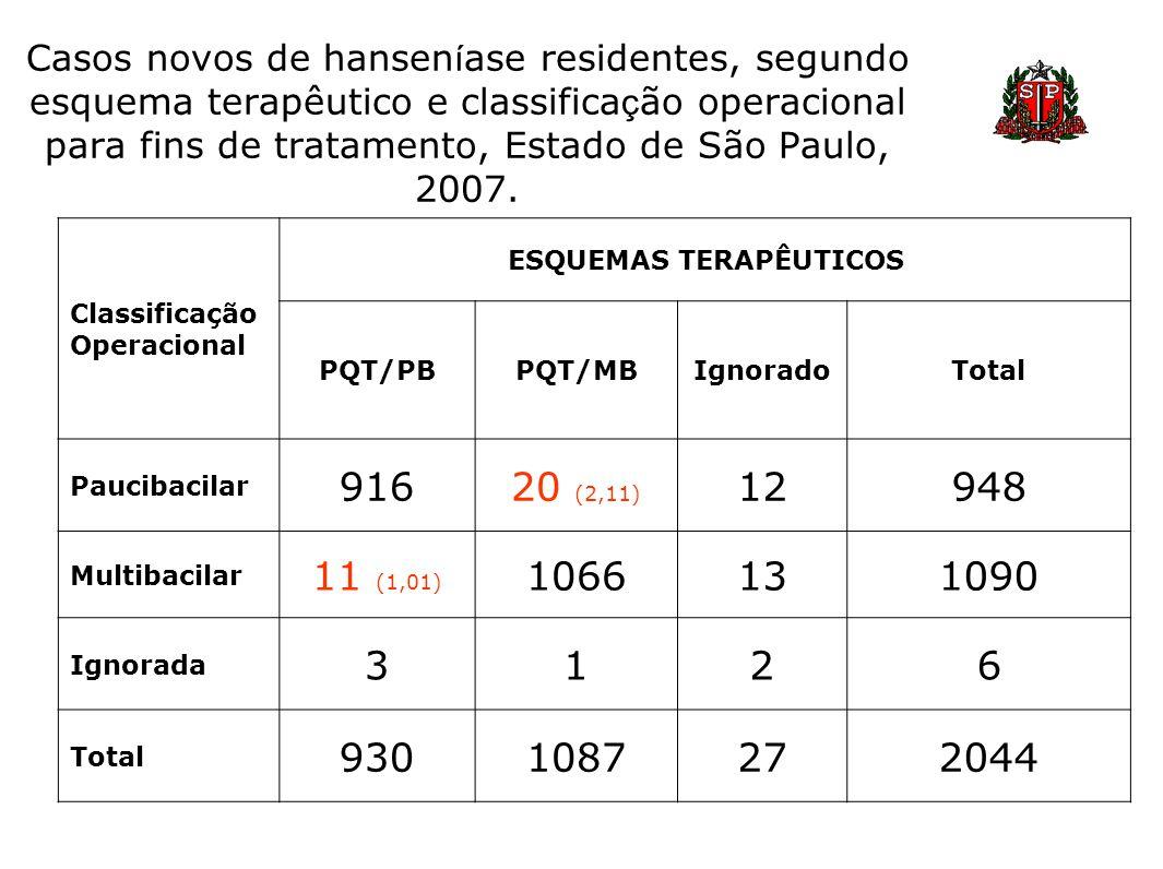 Casos novos de hansen í ase residentes, segundo esquema terapêutico e classifica ç ão operacional para fins de tratamento, Estado de São Paulo, 2007.