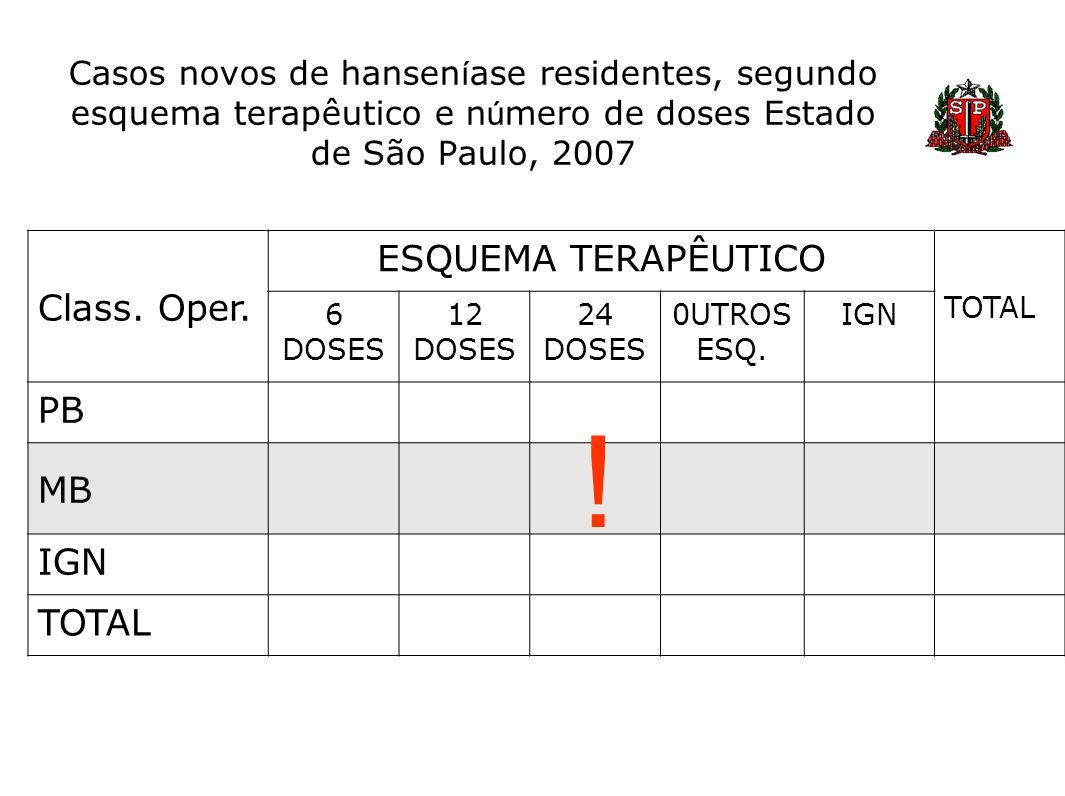 Casos novos de hansen í ase residentes, segundo esquema terapêutico e n ú mero de doses Estado de São Paulo, 2007 Class. Oper. ESQUEMA TERAPÊUTICO TOT