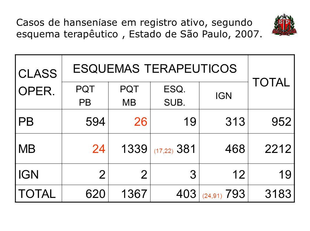 Casos de hansen í ase em registro ativo, segundo esquema terapêutico, Estado de São Paulo, 2007. CLASS OPER. ESQUEMAS TERAPEUTICOS TOTAL PQT PB PQT MB