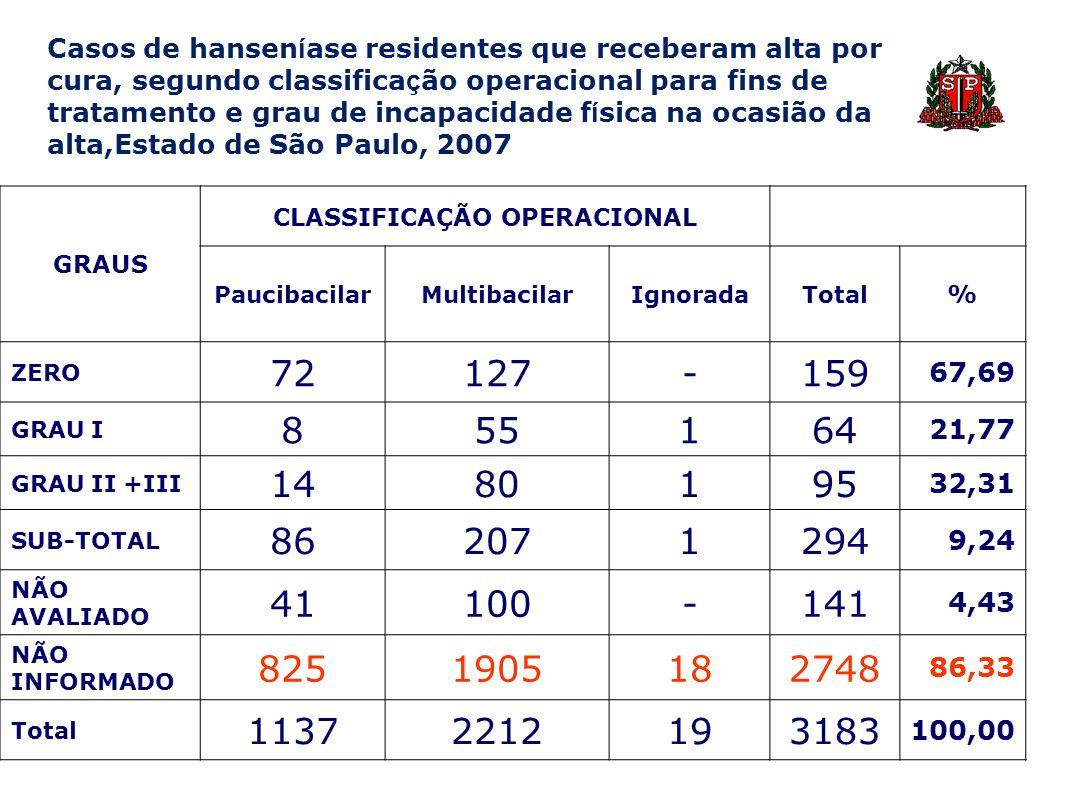 Casos de hansen í ase residentes que receberam alta por cura, segundo classifica ç ão operacional para fins de tratamento e grau de incapacidade f í s