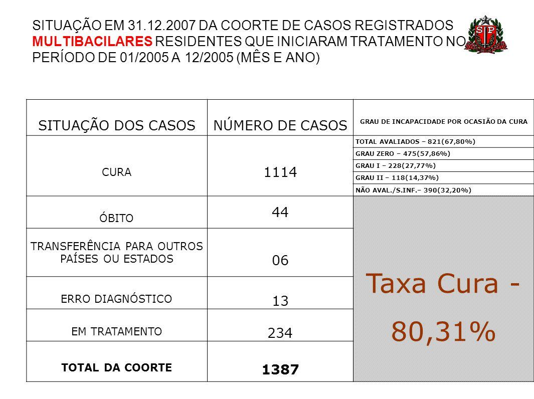 SITUAÇÃO DOS CASOSNÚMERO DE CASOS GRAU DE INCAPACIDADE POR OCASIÃO DA CURA CURA 1114 TOTAL AVALIADOS – 821(67,80%) GRAU ZERO – 475(57,86%) GRAU I – 22