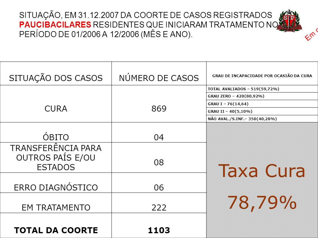 SITUAÇÃO DOS CASOSNÚMERO DE CASOS GRAU DE INCAPACIDADE POR OCASIÃO DA CURA CURA869 TOTAL AVALIADOS – 519(59,72%) GRAU ZERO – 420(80,92%) GRAU I – 76(1