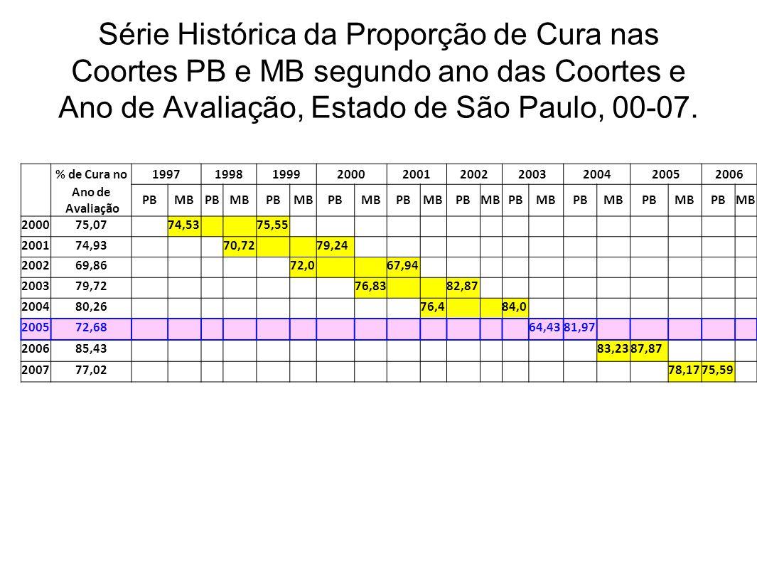 Série Histórica da Proporção de Cura nas Coortes PB e MB segundo ano das Coortes e Ano de Avaliação, Estado de São Paulo, 00-07. % de Cura no199719981