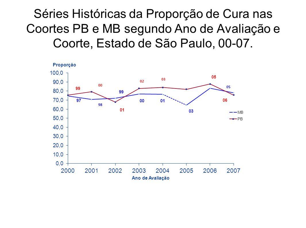Séries Históricas da Proporção de Cura nas Coortes PB e MB segundo Ano de Avaliação e Coorte, Estado de São Paulo, 00-07.