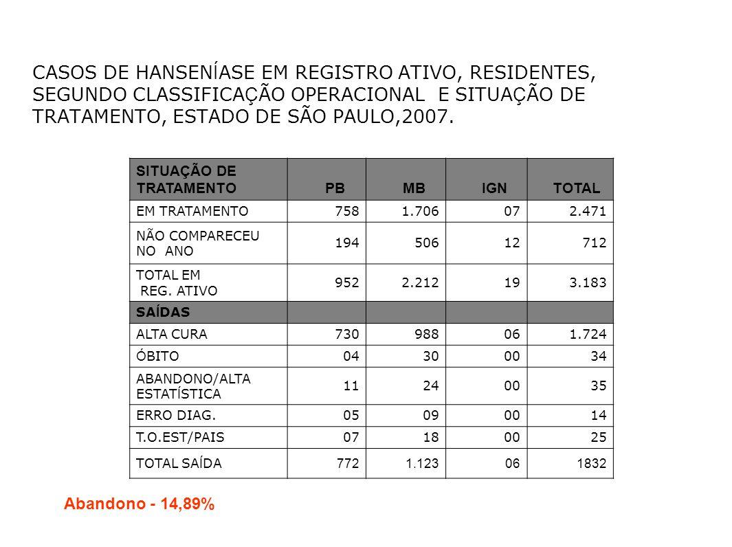 CASOS DE HANSEN Í ASE EM REGISTRO ATIVO, RESIDENTES, SEGUNDO CLASSIFICA Ç ÃO OPERACIONAL E SITUA Ç ÃO DE TRATAMENTO, ESTADO DE SÃO PAULO,2007. SITUAÇÃ
