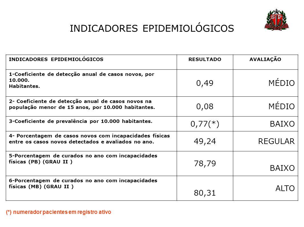 INDICADORES EPIDEMIOLÓGICOS RESULTADOAVALIAÇÃO 1-Coeficiente de detecção anual de casos novos, por 10.000. Habitantes. 0,49MÉDIO 2- Coeficiente de det