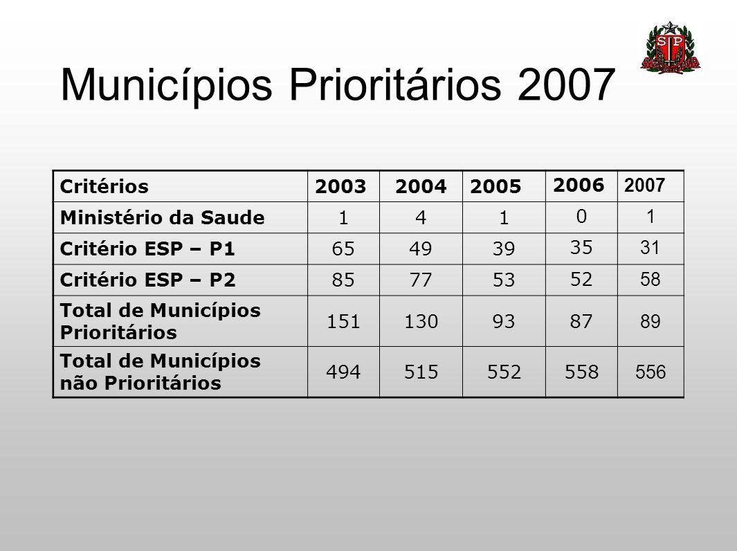 Municípios Prioritários 2007 Critérios200320042005 2006 2007 Ministério da Saude141 0 1 Critério ESP – P1654939 35 31 Critério ESP – P2857753 52 58 To