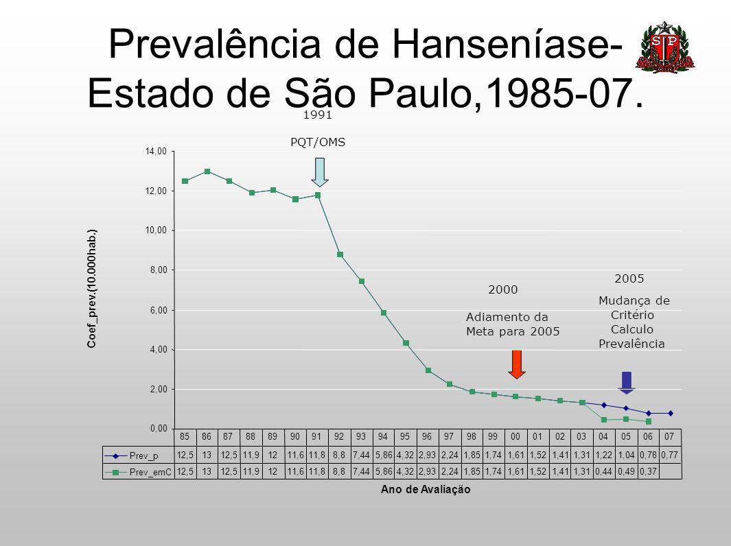 Prevalência de Hanseníase- Estado de São Paulo,1985-07. 2000 Adiamento da Meta para 2005 2005 Mudança de Critério Calculo Prevalência 1991 PQT/OMS