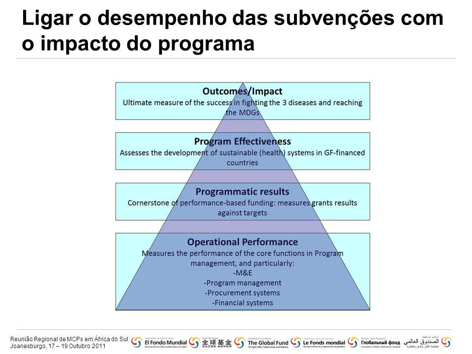 Objectivos da Representação de Papéis Para compreender melhor:  Os papéis e responsabilidades do MCN no novo processo de renovação de subvenções.
