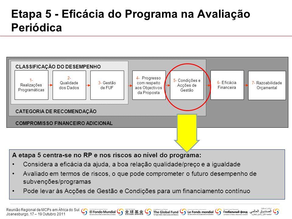 Etapa 5 - Eficácia do Programa na Avaliação Periódica A etapa 5 centra-se no RP e nos riscos ao nível do programa: •Considera a eficácia da ajuda, a b