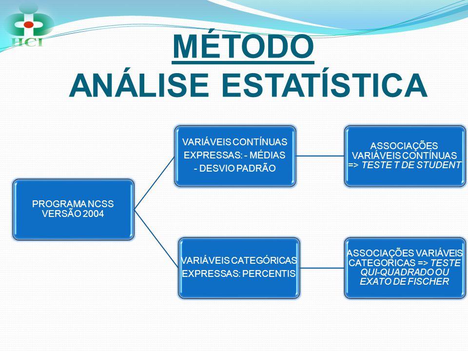 MÉTODO ANÁLISE ESTATÍSTICA PROGRAMA NCSS VERSÃO 2004 VARIÁVEIS CONTÍNUAS EXPRESSAS: - MÉDIAS - DESVIO PADRÃO ASSOCIAÇÕES VARIÁVEIS CONTÍNUAS => TESTE