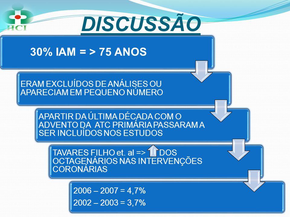DISCUSSÃO 30% IAM = > 75 ANOS ERAM EXCLUÍDOS DE ANÁLISES OU APARECIAM EM PEQUENO NÚMERO APARTIR DA ÚLTIMA DÉCADA COM O ADVENTO DA ATC PRIMÁRIA PASSARA