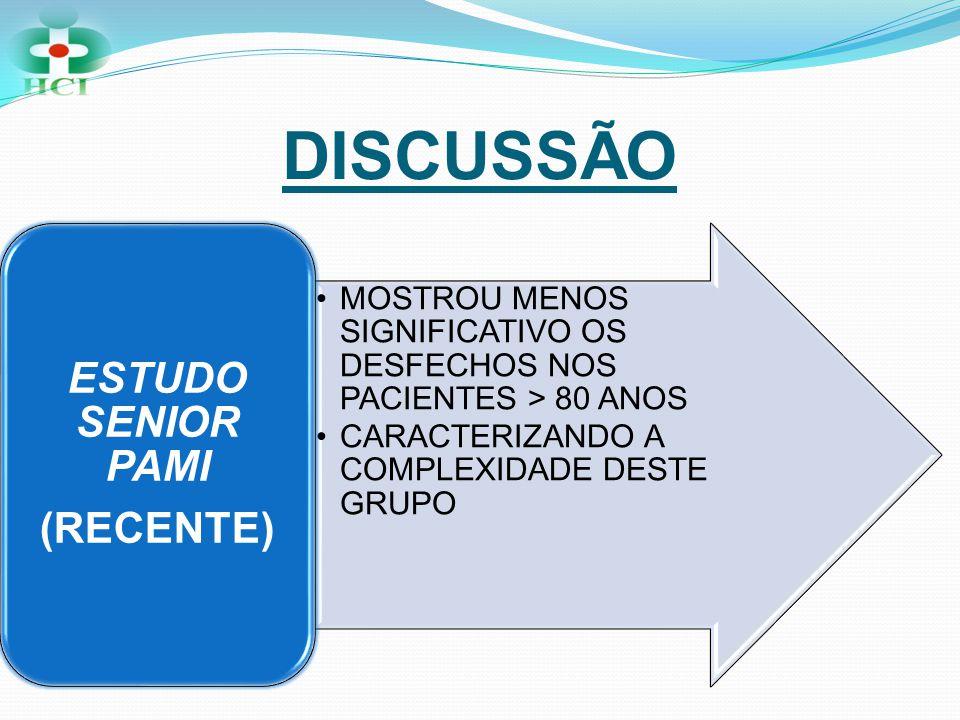 DISCUSSÃO •MOSTROU MENOS SIGNIFICATIVO OS DESFECHOS NOS PACIENTES > 80 ANOS •CARACTERIZANDO A COMPLEXIDADE DESTE GRUPO ESTUDO SENIOR PAMI (RECENTE)