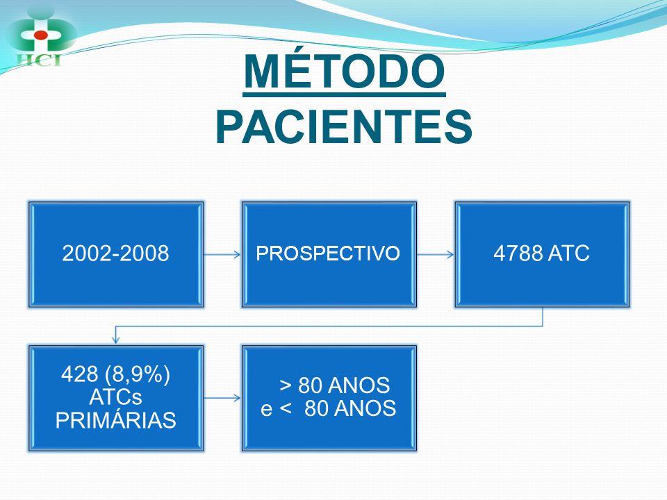 MÉTODO PACIENTES CARACTERISTICAS CLÍNICAS E ANGIOGRÁFICAS TAXA DE SUCESSOEVOLUÇÃO CLÍNICAALTA HOSPITALAR