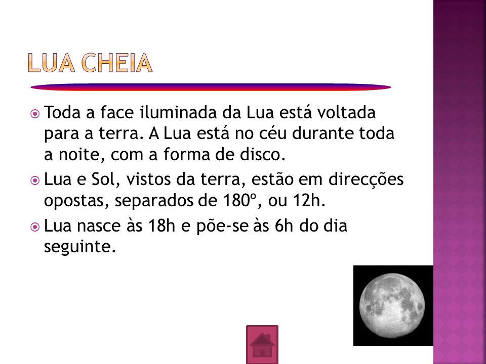  Toda a face iluminada da Lua está voltada para a terra. A Lua está no céu durante toda a noite, com a forma de disco.  Lua e Sol, vistos da terra,