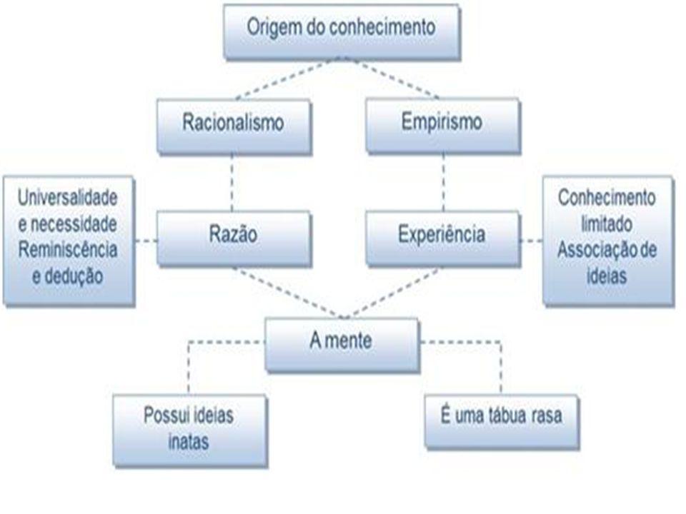 A APLICAÇÃO DO MÉTODO PARA BUSCAR A VERDADE QUAL O FUNDAMENTO DO MÉTODO.