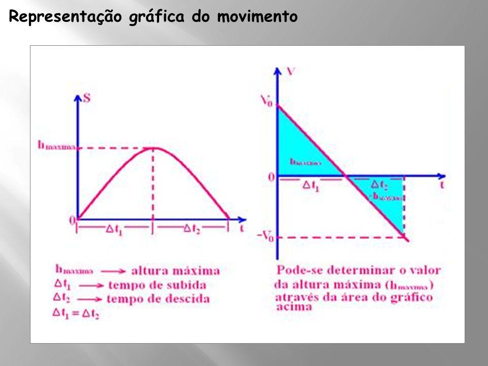 Representação gráfica do movimento