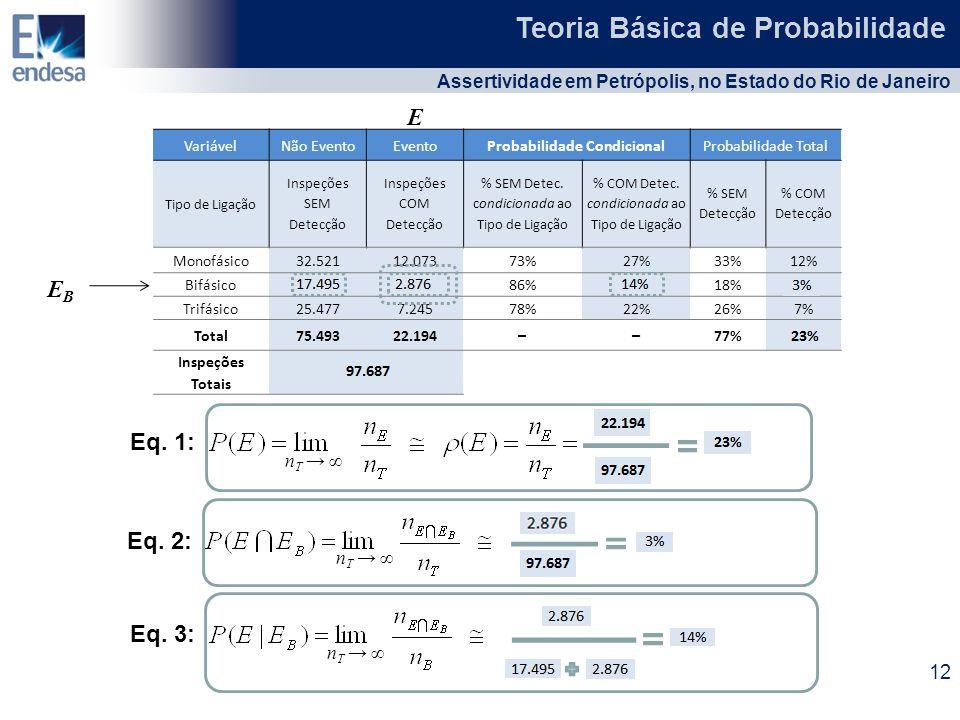 VariávelNão EventoEventoProbabilidade CondicionalProbabilidade Total Tipo de Ligação Inspeções SEM Detecção Inspeções COM Detecção % SEM Detec. condic