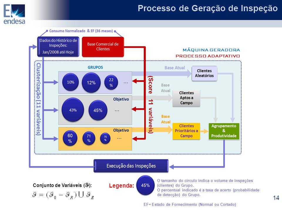 Legenda : O tamanho do círculo indica o volume de inspeções (clientes) do Grupo. O percentual indicado é a taxa de acerto (probabilidade de detecção)