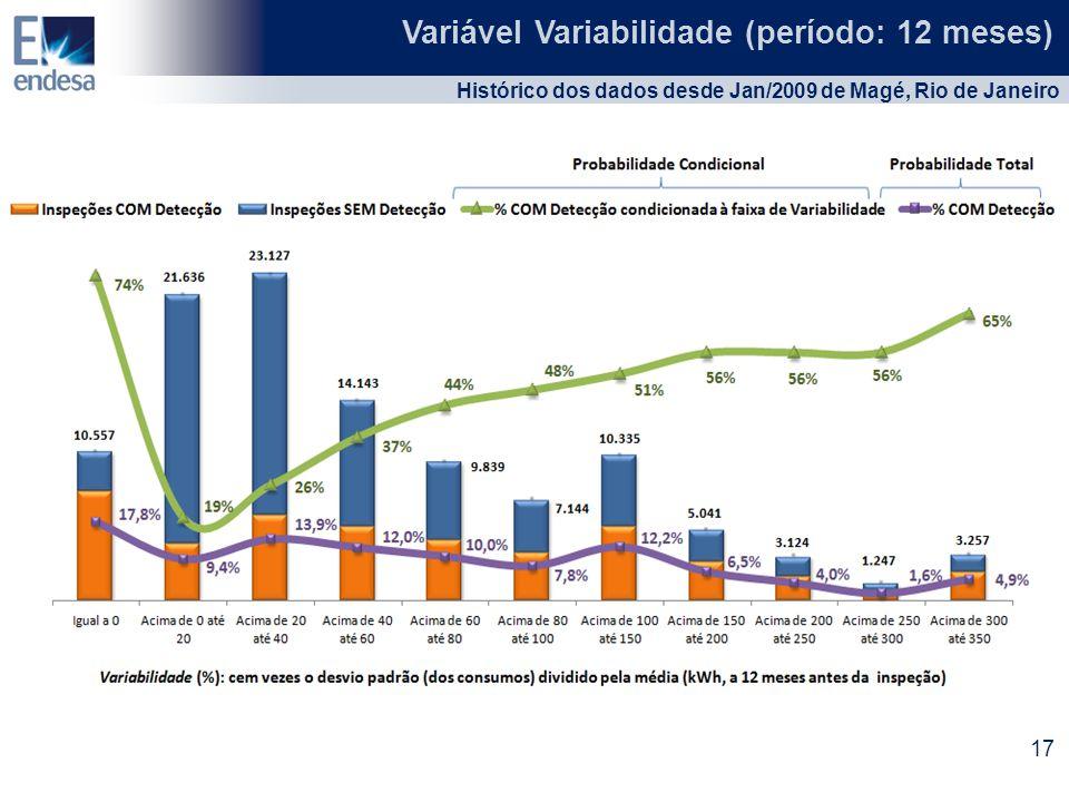 Variável Variabilidade (período: 12 meses) Histórico dos dados desde Jan/2009 de Magé, Rio de Janeiro 17