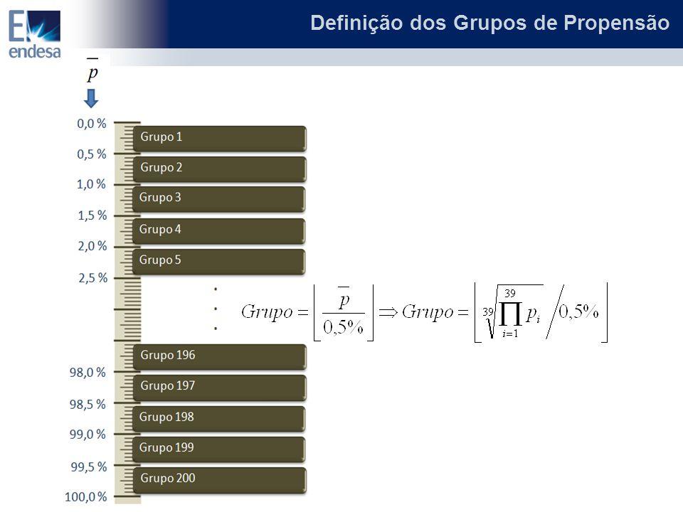 Definição dos Grupos de Propensão