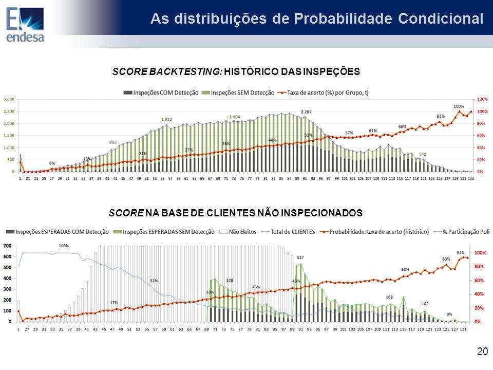 SCORE BACKTESTING: HISTÓRICO DAS INSPEÇÕES SCORE NA BASE DE CLIENTES NÃO INSPECIONADOS As distribuições de Probabilidade Condicional 20
