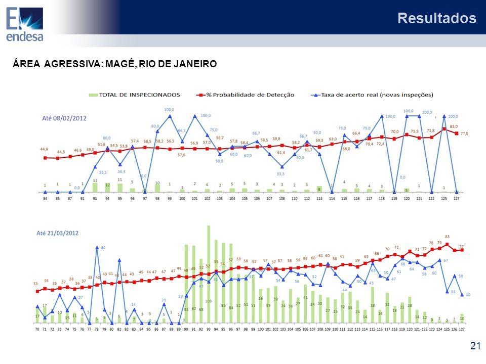 ÁREA AGRESSIVA: MAGÉ, RIO DE JANEIRO Resultados 21